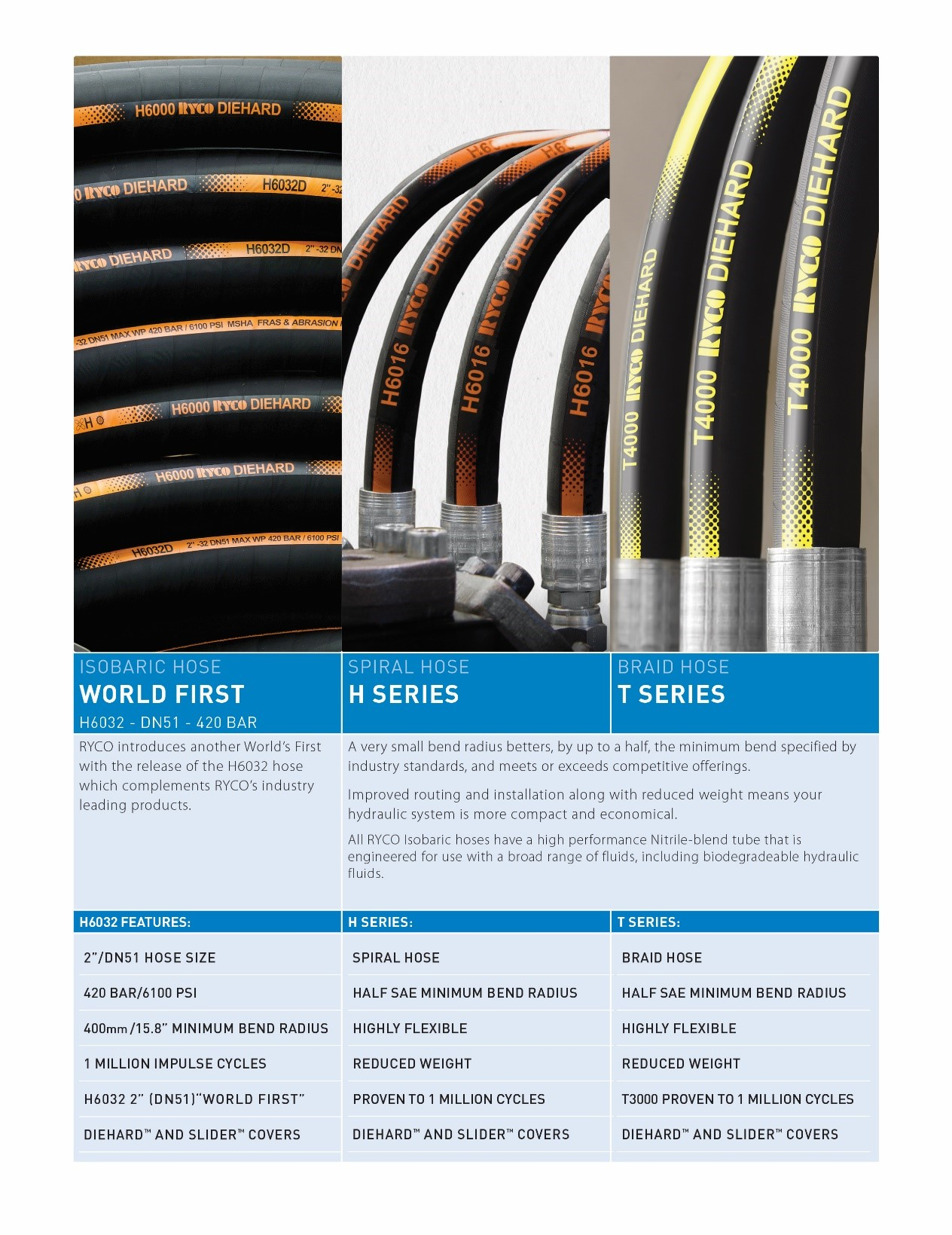isobaric hoses