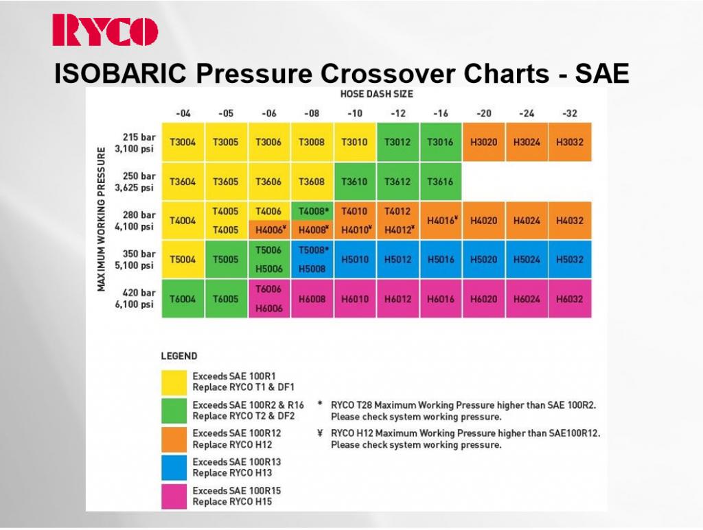 pressure rating